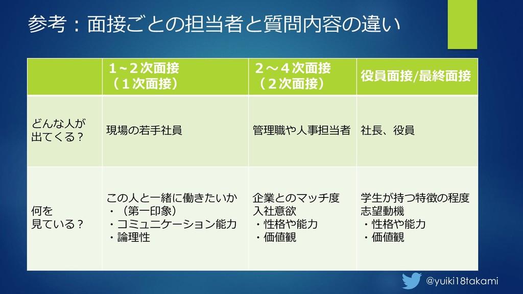 @yuiki18takami 参考:面接ごとの担当者と質問内容の違い 1~2次面接 (1次面接...