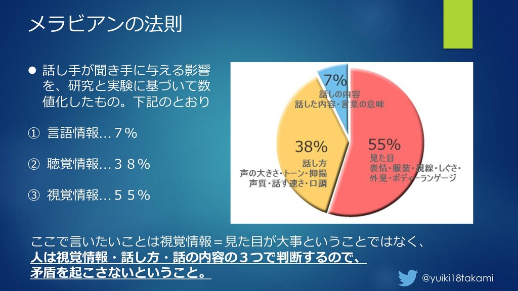 @yuiki18takami メラビアンの法則 ⚫ 話し手が聞き手に与える影響 を、研究と実験...
