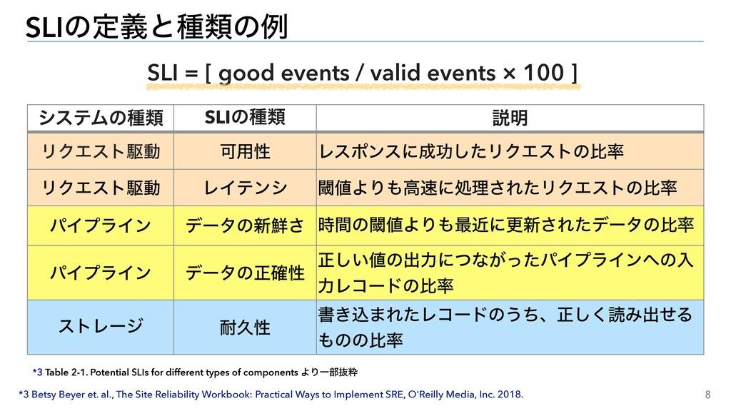 8 SLIͷఆٛͱछྨͷྫ *3 Table 2-1. Potential SLIs for ...