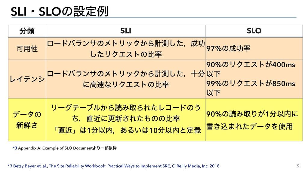 9 SLIɾSLOͷઃఆྫ ྨ SLI SLO Մ༻ੑ ϩʔυόϥϯαͷϝτϦοΫ͔Βܭଌ͠...
