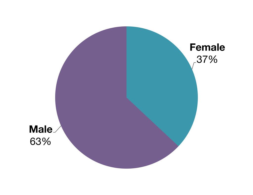 Female 37% Male 63%