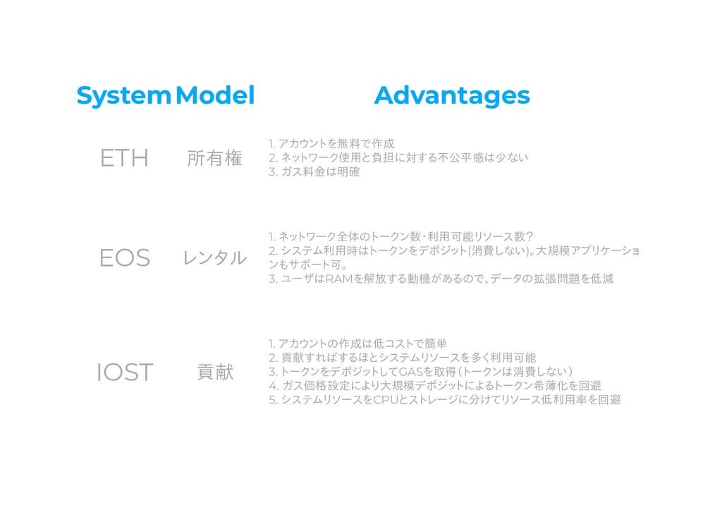 SystemModel Advantages ETH 所有権 1. アカウントを無料で作成 2...