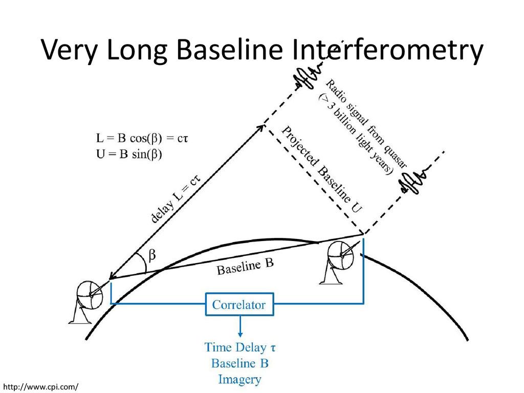 Very Long Baseline Interferometry http://www.cp...