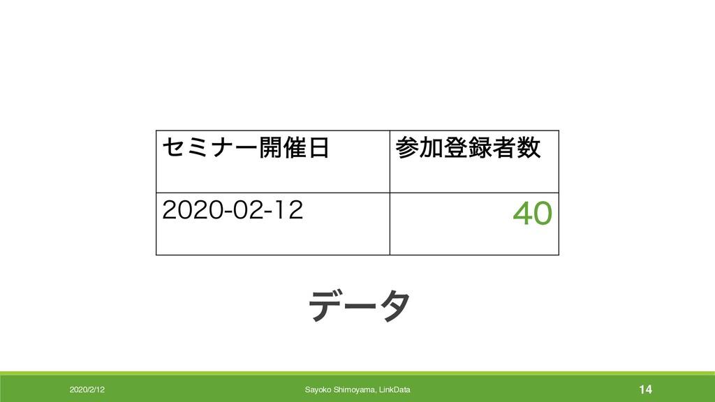 2020/2/12 σʔλ ηϛφʔ։࠵ Ճొऀ   Sayo...