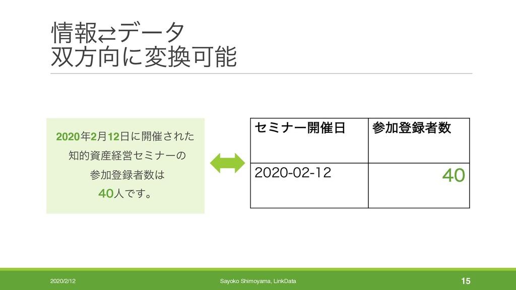 ใ⇄σʔλ ํʹมՄ 2020/2/12 Sayoko Shimoyama, Lin...