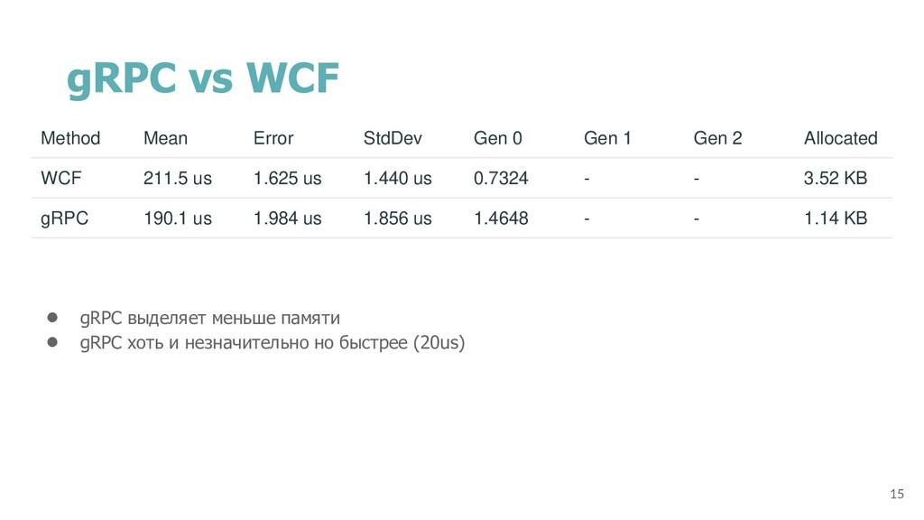 gRPC vs WCF ● gRPC выделяет меньше памяти ● gRP...