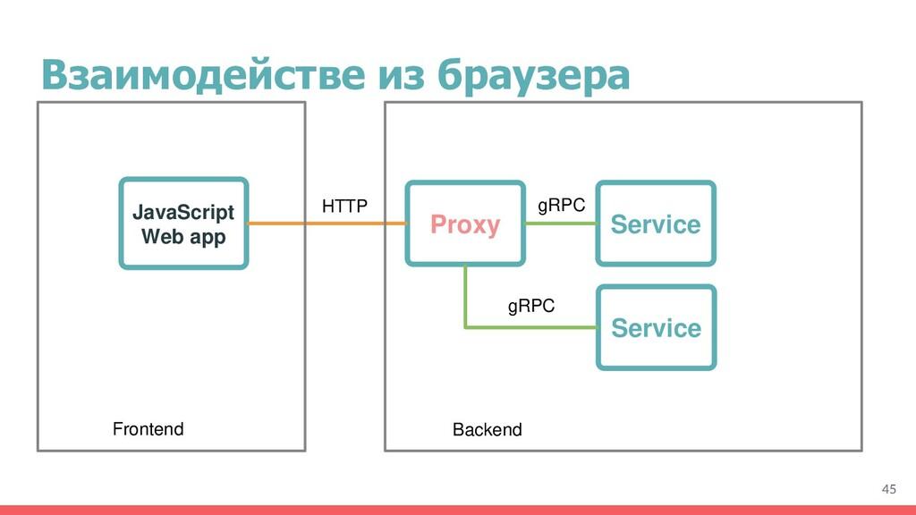 Взаимодействе из браузера 45 Service Service Pr...