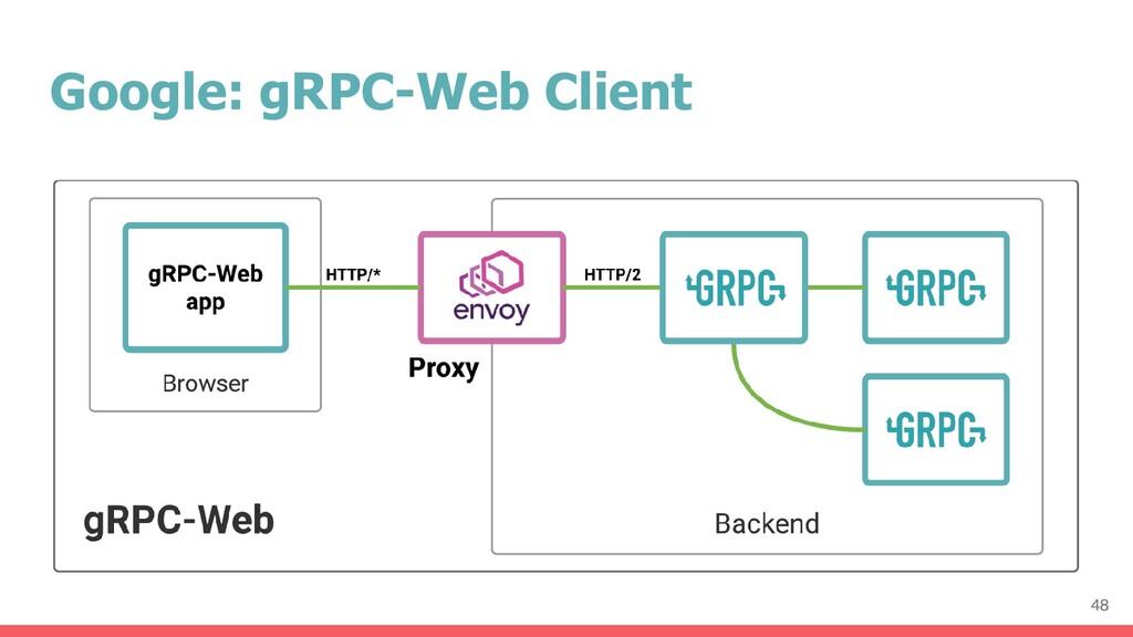 Google: gRPC-Web Client 48