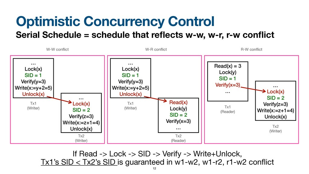 Optimistic Concurrency Control Serial Schedule ...