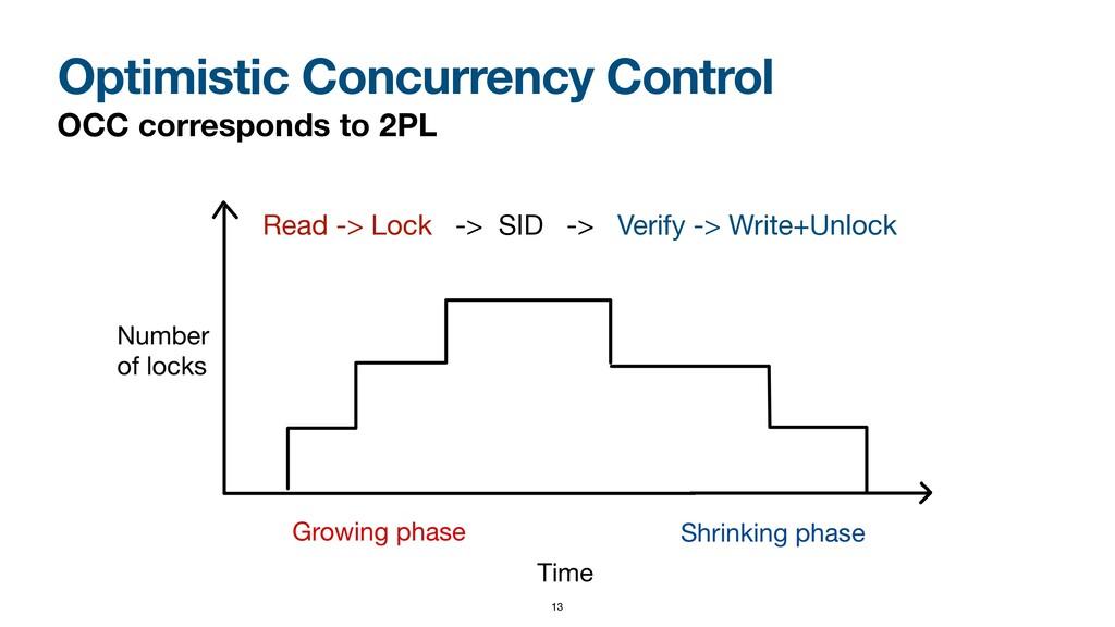 Optimistic Concurrency Control OCC corresponds ...