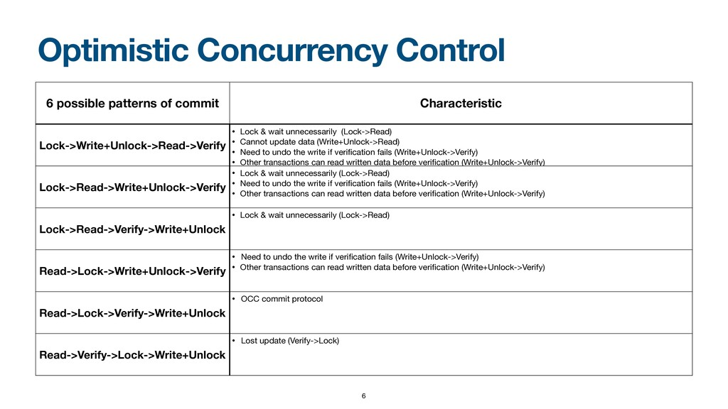 Optimistic Concurrency Control 6 possible patte...