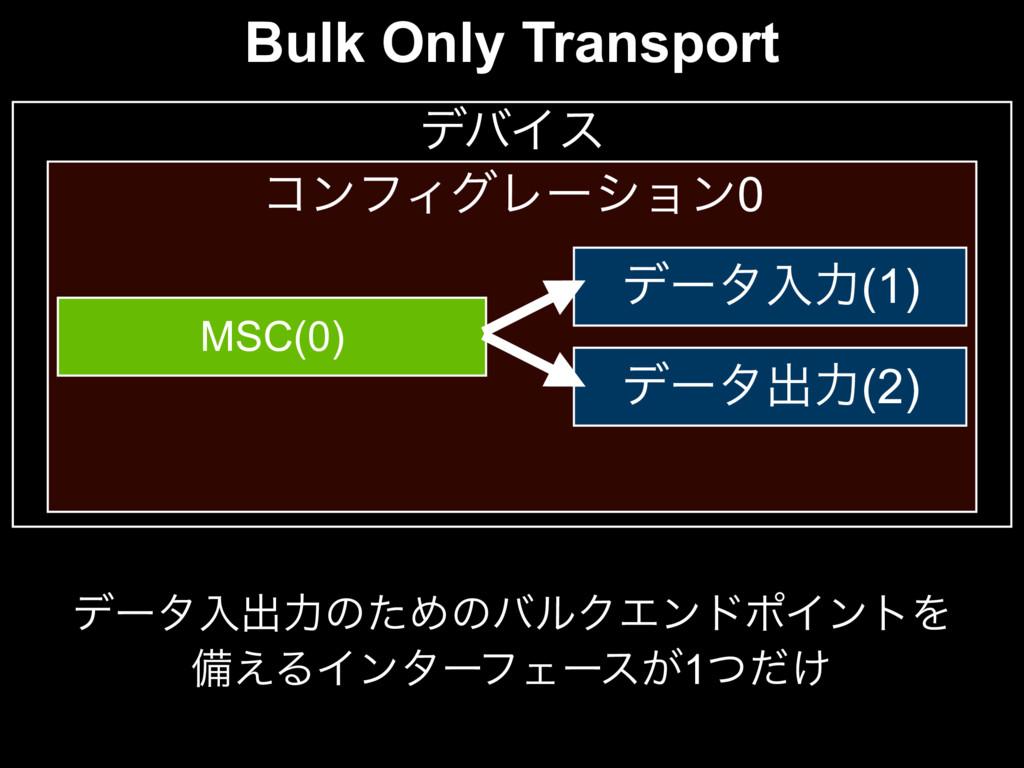 σόΠε ίϯϑΟάϨʔγϣϯ0 MSC(0) σʔλೖྗ(1) σʔλग़ྗ(2) σʔλೖग़...