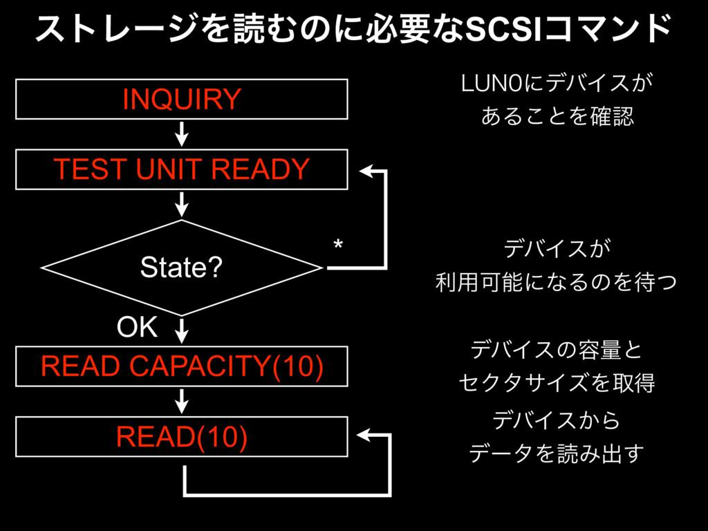 ετϨʔδΛಡΉͷʹඞཁͳSCSIίϚϯυ INQUIRY TEST UNIT READY S...