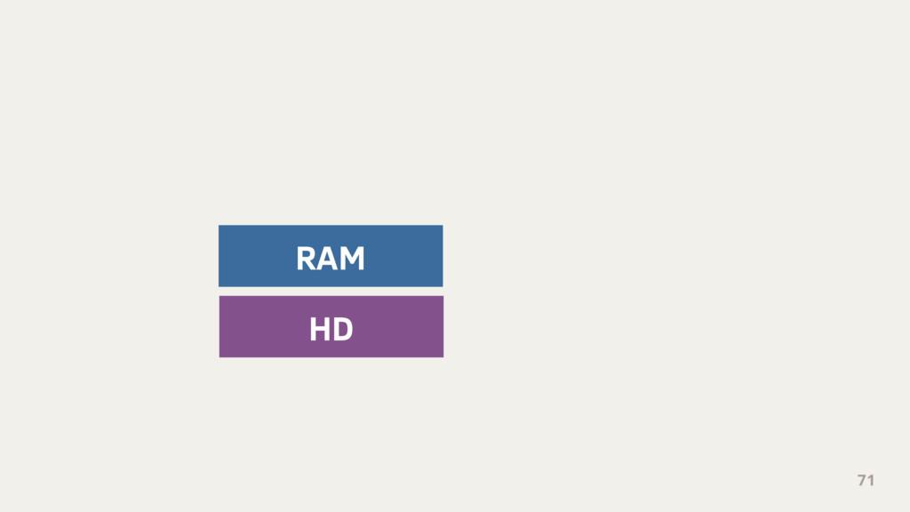 71 HD RAM