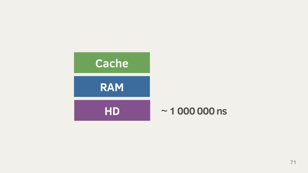 71 HD RAM Cache ~ 1 000 000 ns