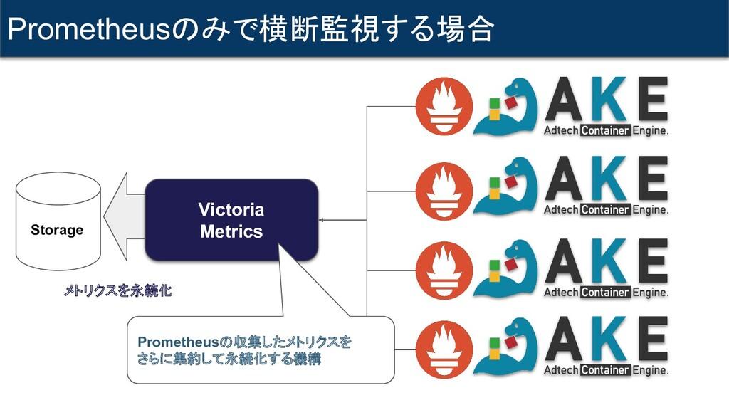 Storage Victoria Metrics メトリクスを永続化 Prometheusの収...