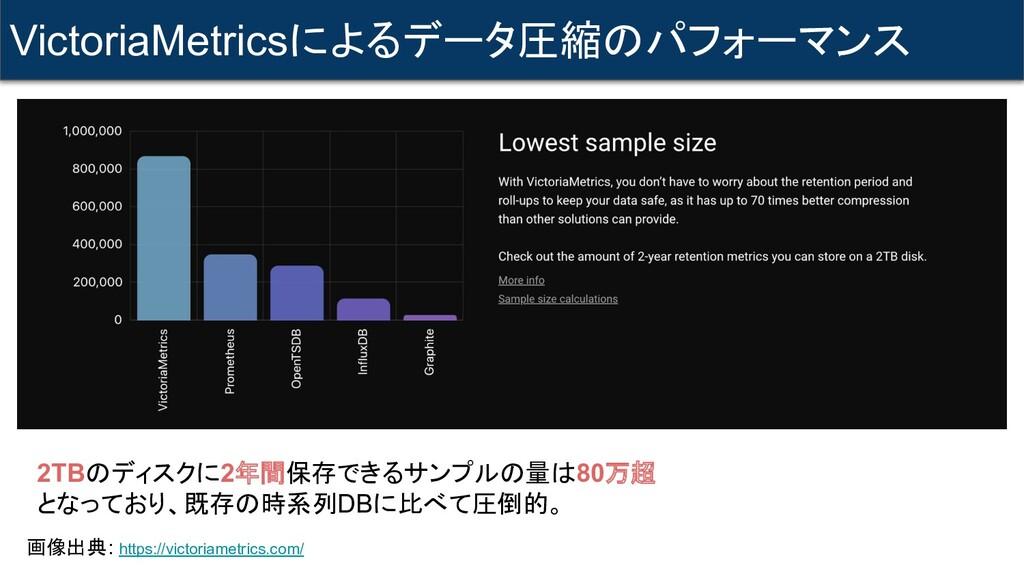 VictoriaMetricsによるデータ圧縮のパフォーマンス 画像出典: https://v...