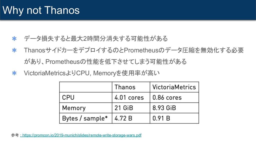 ✱ データ損失すると最大2時間分消失する可能性がある ✱ Thanosサイドカーをデプロイする...