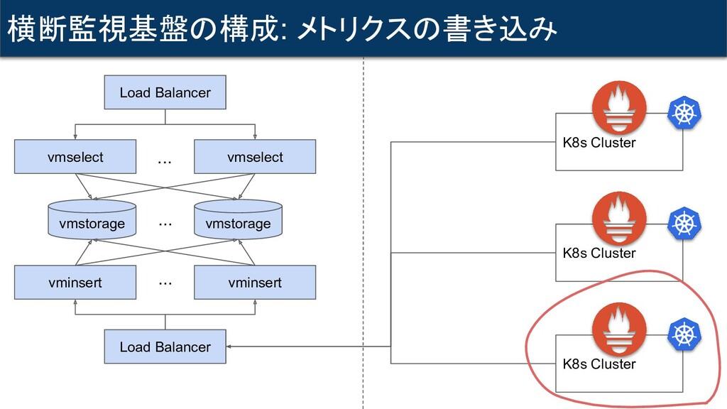横断監視基盤の構成: メトリクスの書き込み K8s Cluster K8s Cluster K...