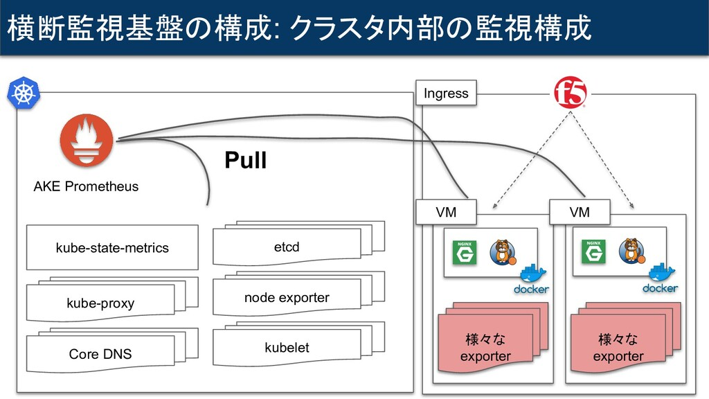 横断監視基盤の構成: クラスタ内部の監視構成 kube-state-metrics AKE P...