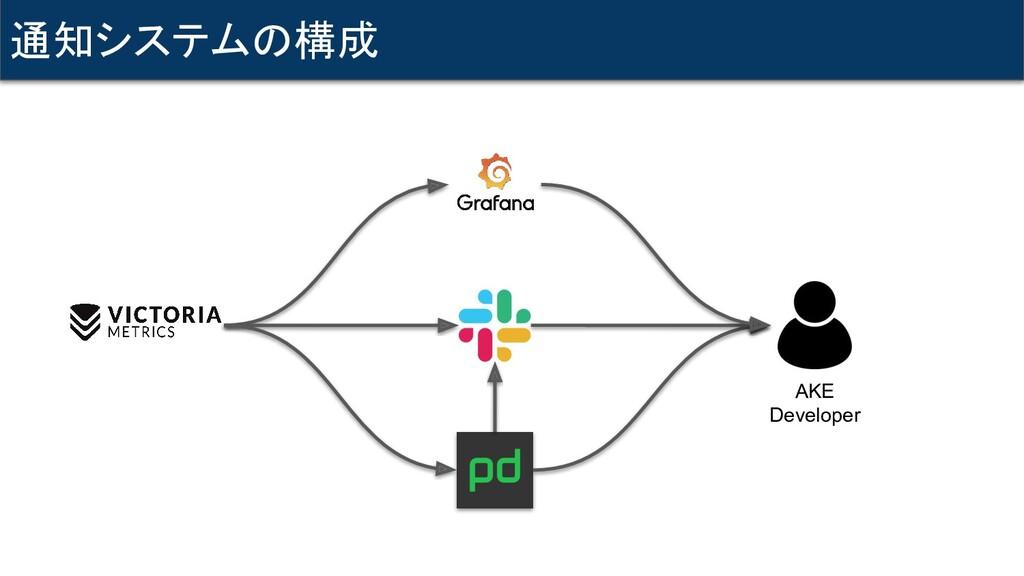 通知システムの構成 AKE Developer