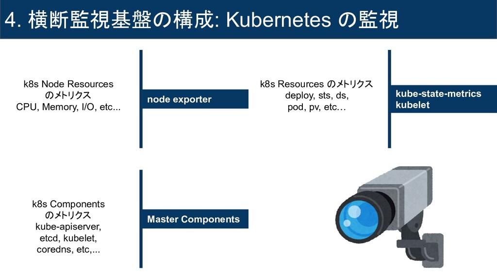 4. 横断監視基盤の構成: Kubernetes の監視 node exporter kube...