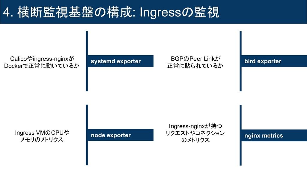 4. 横断監視基盤の構成: Ingressの監視 systemd exporter bird ...