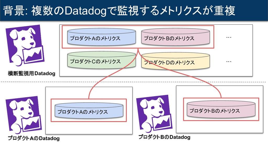 背景: 複数のDatadogで監視するメトリクスが重複 横断監視用Datadog プロダクトA...
