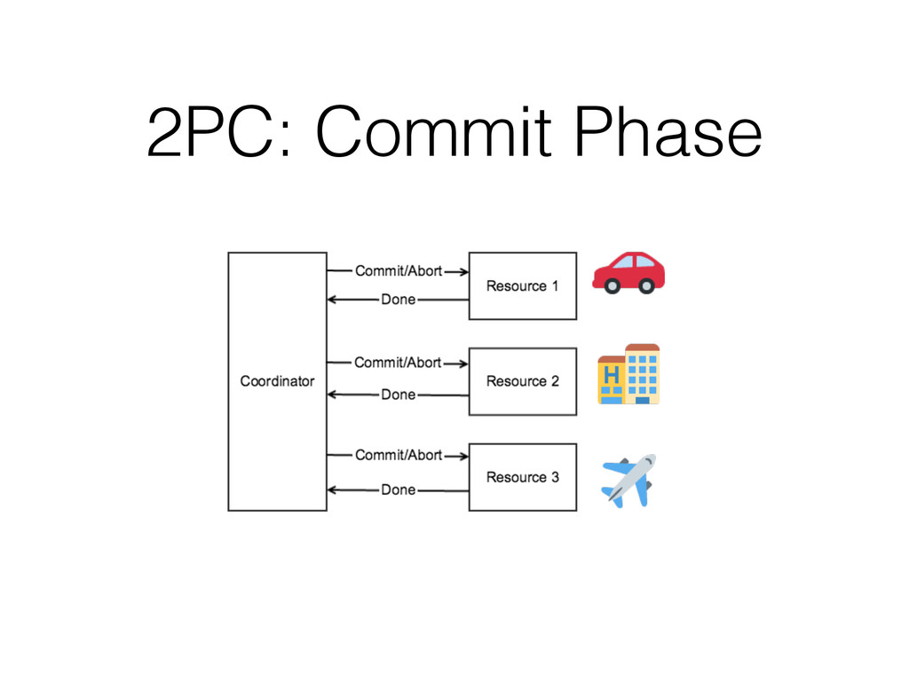 2PC: Commit Phase