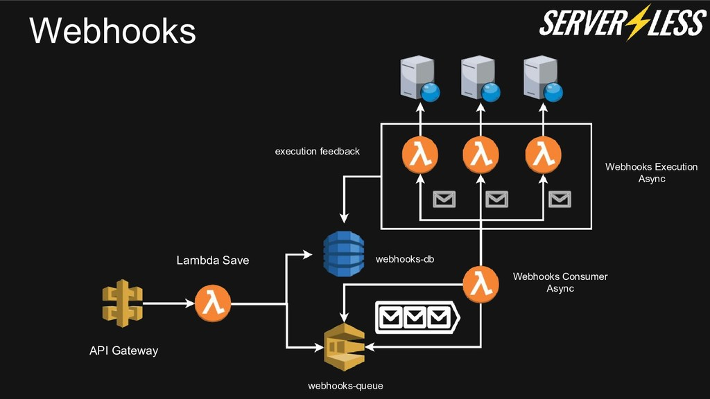 Webhooks API Gateway Lambda Save webhooks-db we...