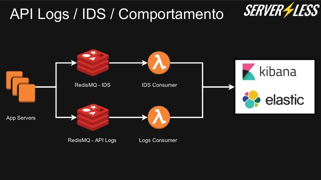 API Logs / IDS / Comportamento App Servers Redi...