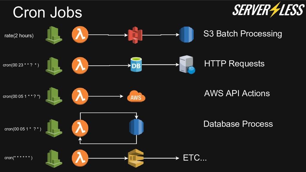 Cron Jobs ETC... S3 Batch Processing HTTP Reque...