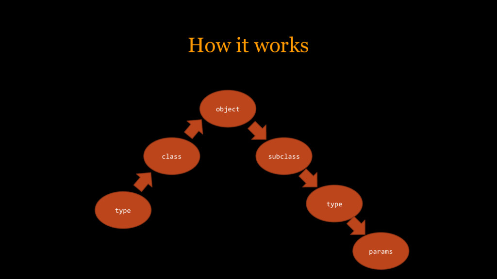 How it works type class object subclass type pa...
