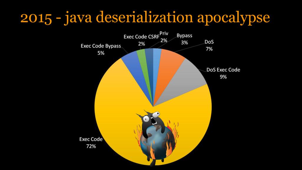 2015 - java deserialization apocalypse