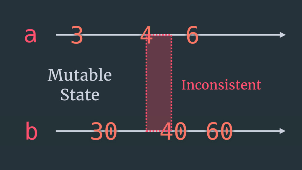 3 4 6 a Inconsistent Mutable