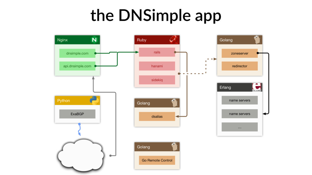 the DNSimple app
