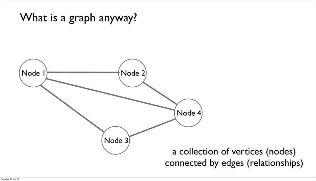 What is a graph anyway? Node 1 Node 2 Node 4 No...