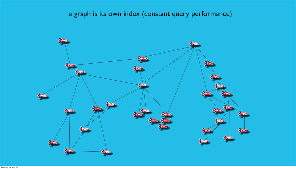 a graph is its own index (constant query perfor...