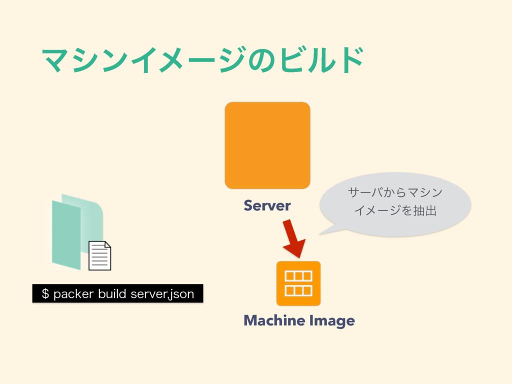 ϚγϯΠϝʔδͷϏϧυ QBDLFSCVJMETFSWFSKTPO Server M...