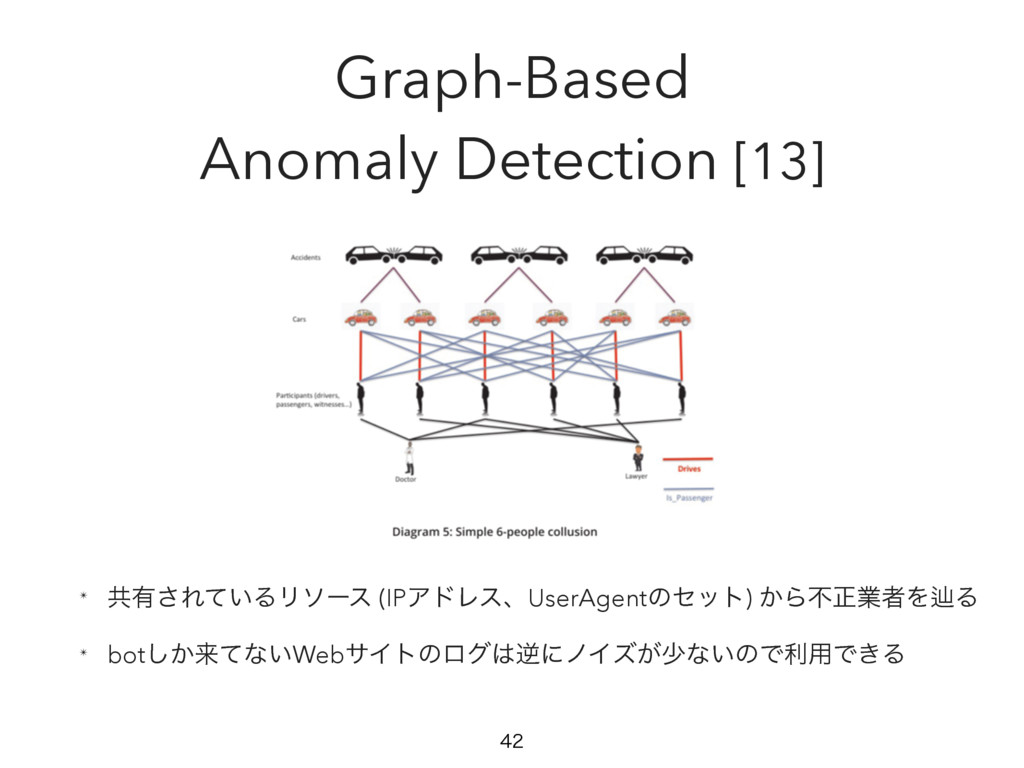 Graph-Based Anomaly Detection [13] ✴ ڞ༗͞Ε͍ͯΔϦιʔ...