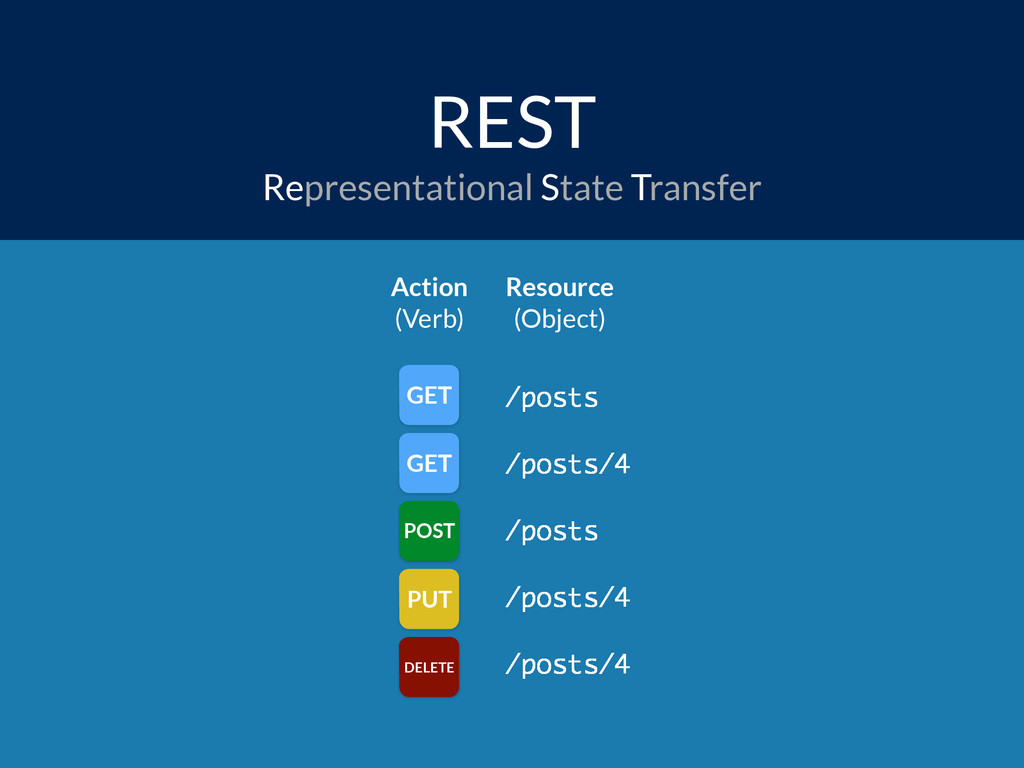 REST Representational State Transfer /posts /po...