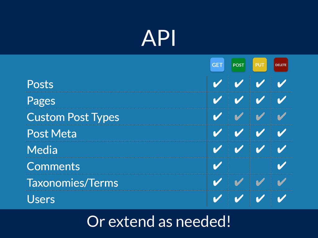 API Or extend as needed! GET POST PUT DELETE Po...