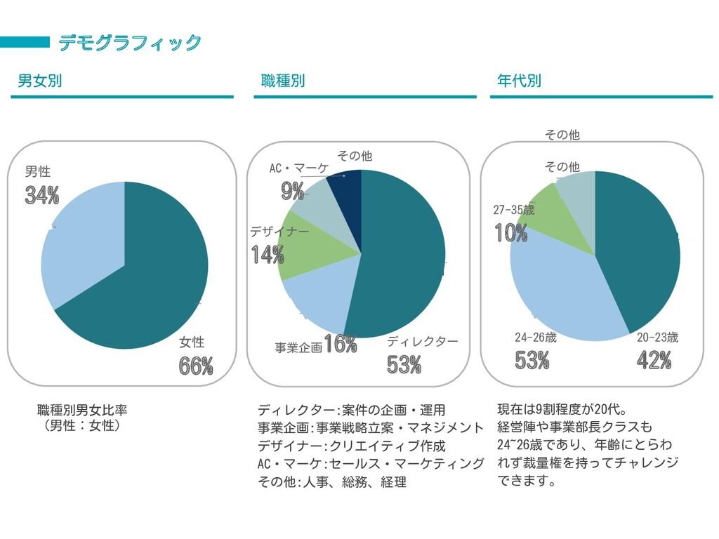 デモグラフィック 男女別 職種別 年代別 ディレクター 53% 事業企画 16% デザイナー ...