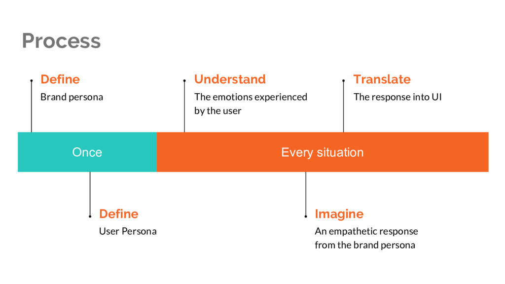 Process Once Every situation Define Brand perso...