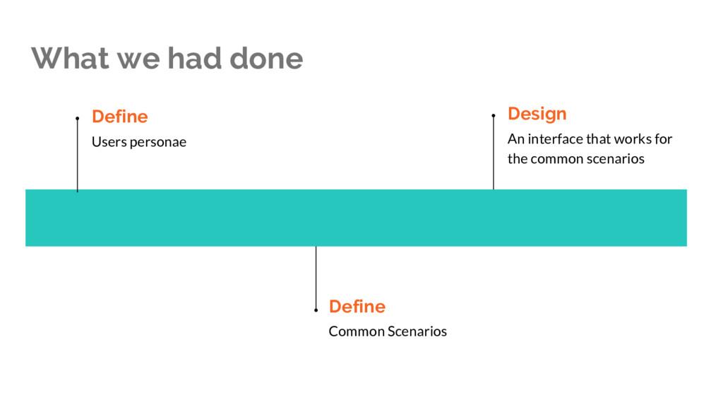 What we had done Define Common Scenarios Define...