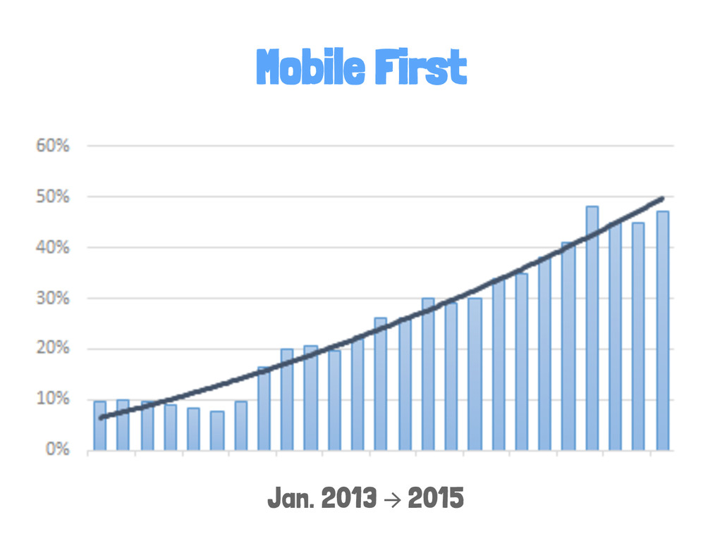 Mobile First Jan. 2013 → 2015