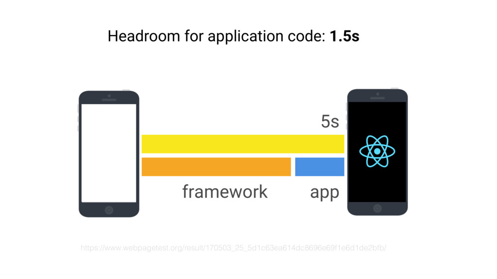 Headroom for application code: 1.5s https://www...