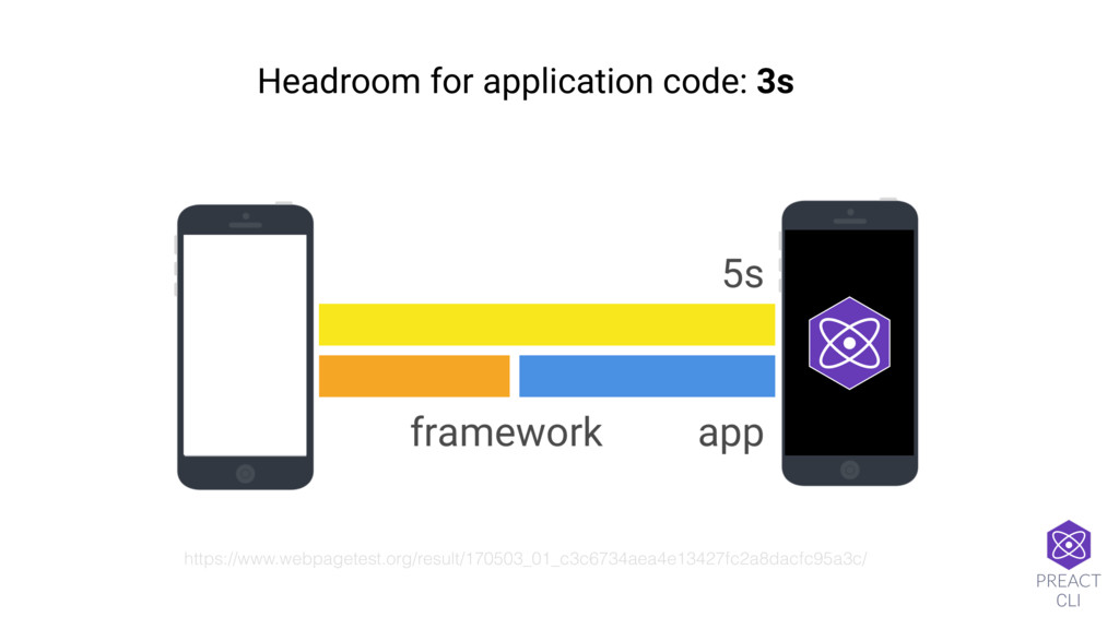 Headroom for application code: 3s https://www.w...