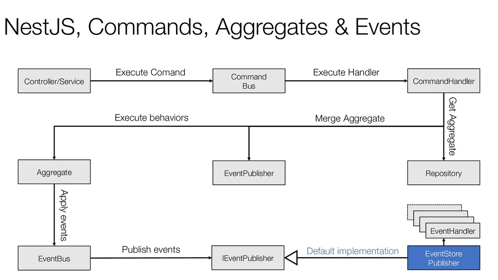 NestJS, Commands, Aggregates & Events Command B...