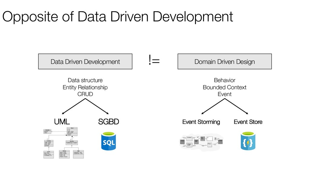 Opposite of Data Driven Development Data Driven...